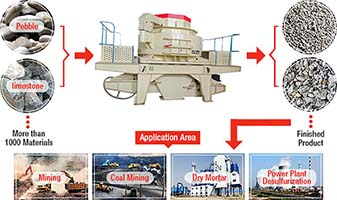 Professional vertical shaft impact crusher for artificial sand